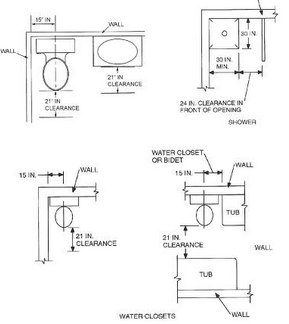 Toilets, sinks, and showers should maintain there  minimum clearance specifications throughout the life of the dwelling.
