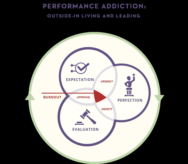 Performance Addiction Model
