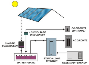 on/Off-grid-PV-System