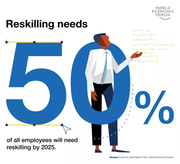 50% of employees will need to be reskilling by 2025