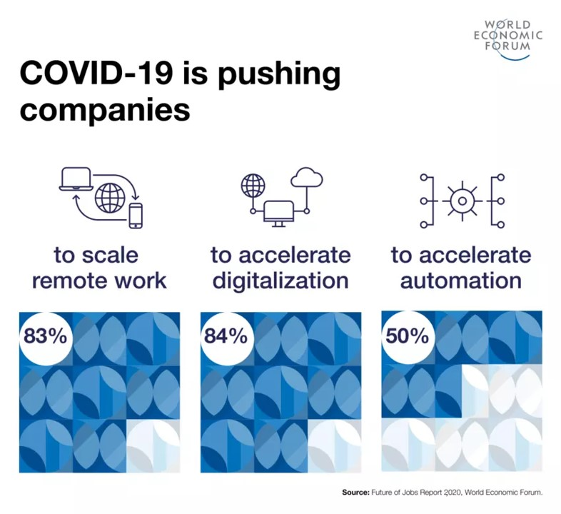 The World Economic Forum research shows, Covid 19 accelerating automation.