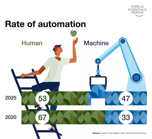 Rate of Automation by 2025, 53 percent of jobs will be automated.