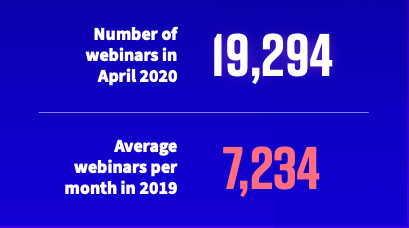 N24 Webinar volume April 2020 versus 2019
