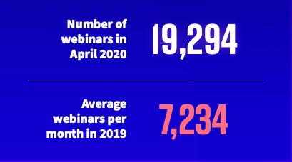 N24 Webinar volume April 2020 versus 2019