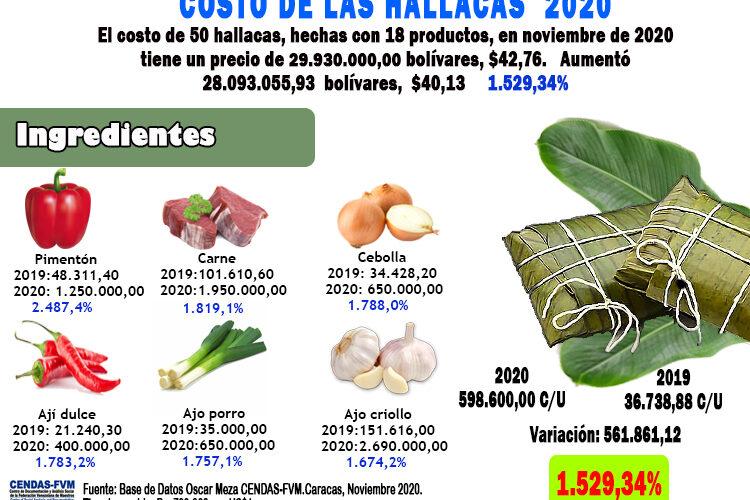 Cendas: Para 50 hallacas se deben invertir Bs 30 millones