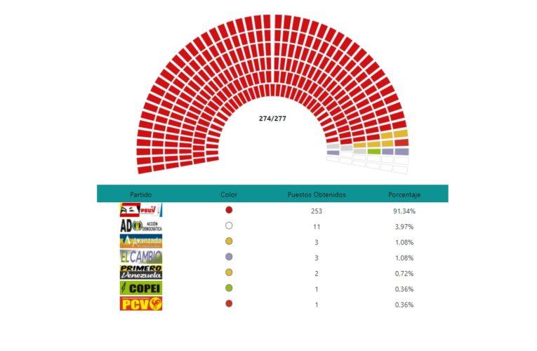 El chavismo se hizo con 253 de los 277 escaños de la AN