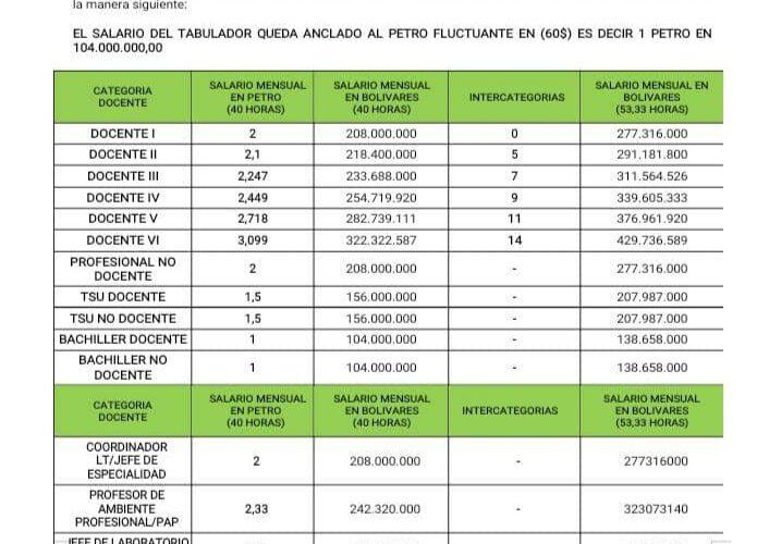 Las 9 federaciones nacionales entregaron propuesta de adecuación salarial