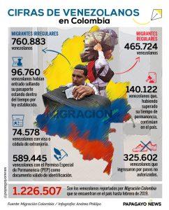 Info Migración Colombia