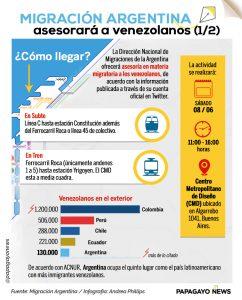 Info Migración Argentina