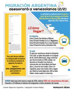 Info Migración Argentina2