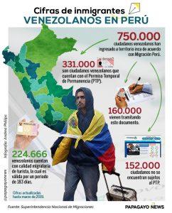 Info cifras Perú