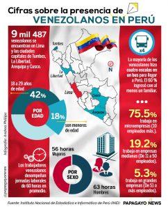 Info cifras Venezolanos en Perú