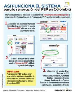 Info renovación PEP