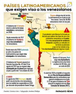Info Visas otros países
