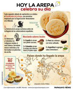 Info Día internacional de la arepa