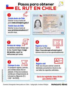 Info RUT Chile