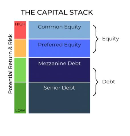 CapitalStack