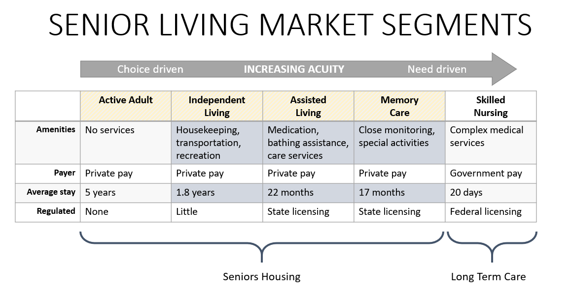 Senior Living Market Segments