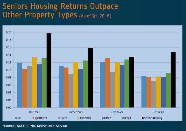 Senior Housing Returns Outpace Graph