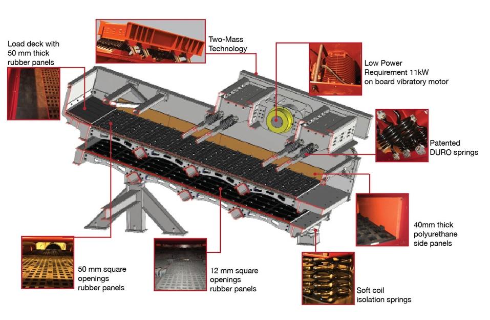 General Kinematics STM-SCREEN™ Two-Mass Vibratory Screens