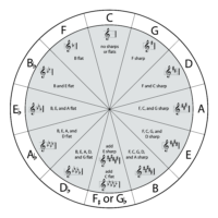 Circle of 5th with key signatures