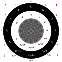 Cycle of Fifths Geometry