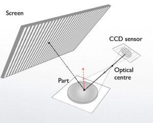 V-Optic Infographic