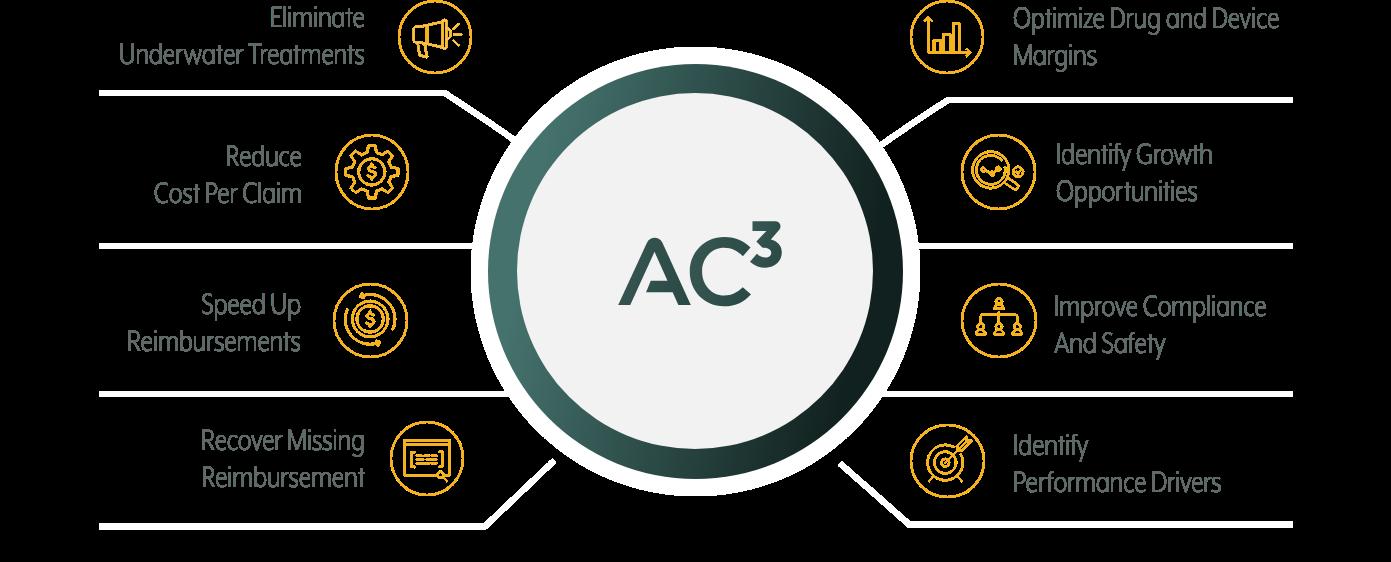Capabilities of AC3 Health