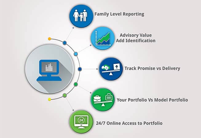 Financial Research Companies in Bangalore.