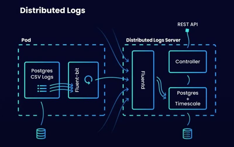 Distributed logs