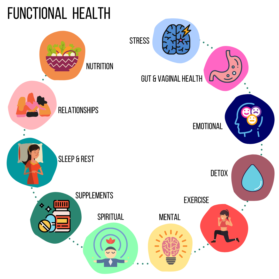 Functional Health Factors
