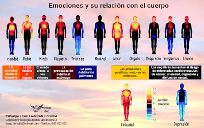 Las emociones reprimidas se transforman en enfermedades