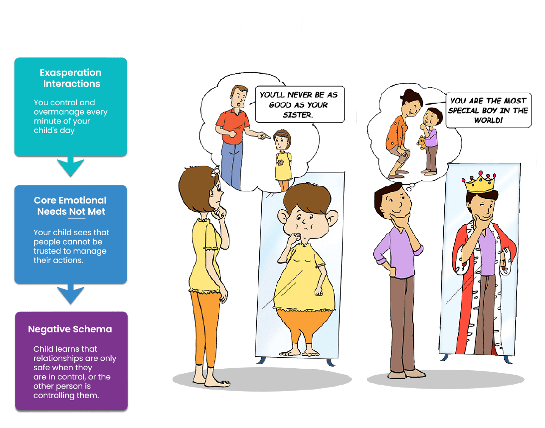 Flowchart showing progression from Exasperation Interactions, to Core Emotional Needs Not Met, to Negative Schema. A cartoon woman and man show results of negative schema: Body dysmorphia and a self-important attitude.