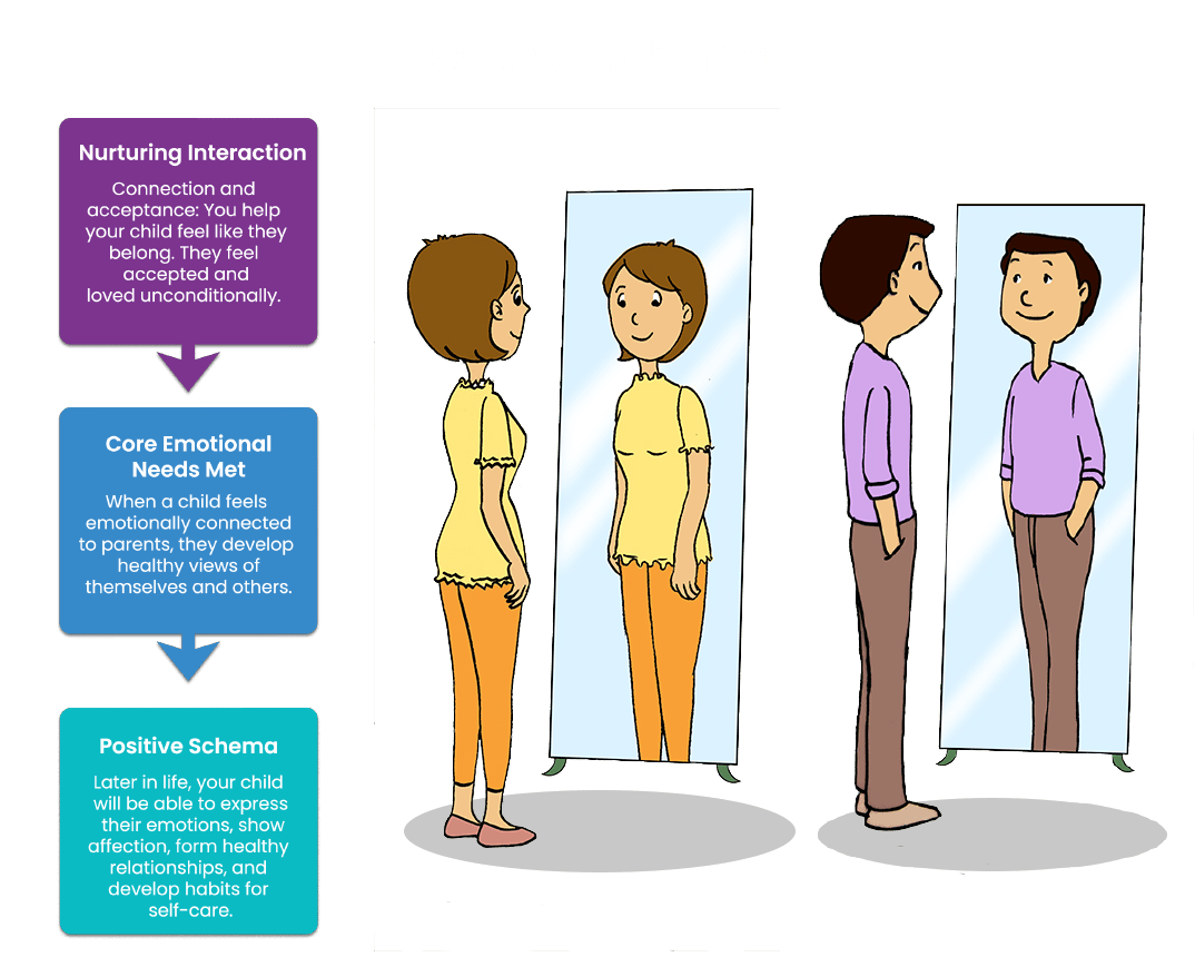 Flowchart showing progression from Nurturing Interaction, to Core Emotional Needs Met, to Positive Schema.