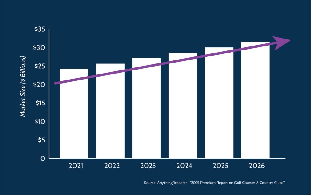 Chart showing growth rate of the country club industry 2021-2026