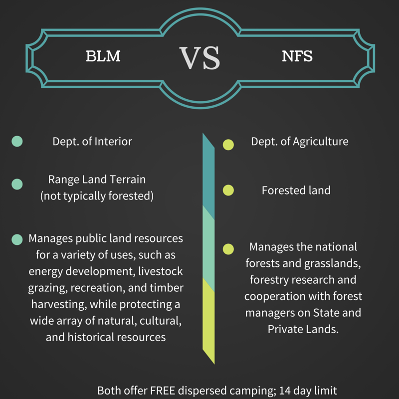 Difference between Bureau of Land Management (BLM) and National Forest Service (NFS)