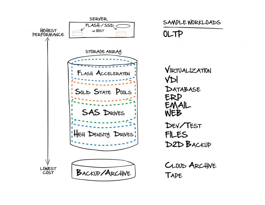 Storage & Data Management