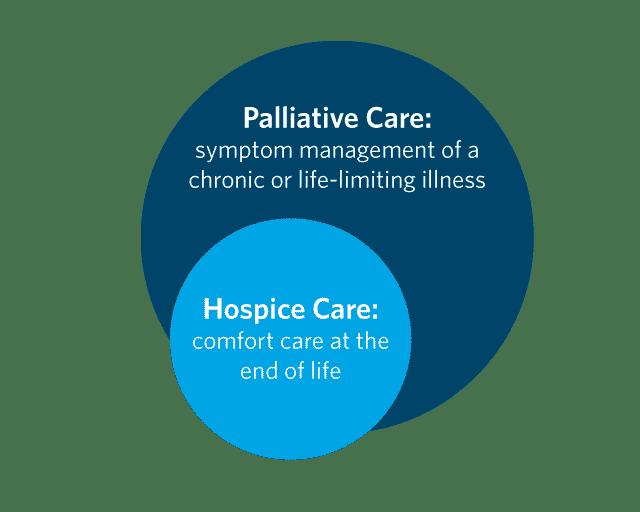 Palliative Care versus Hospice Care