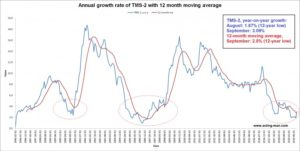 Central Bank, Money Growth, Long Term