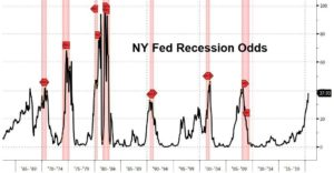 NY Fed, Recession Odds, Chart