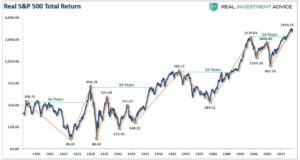 Real S&P 500 Index, Inflation adusted S&P 500.