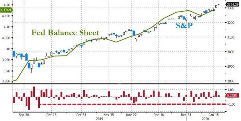 S&P 500, Federal Reserve Balance Sheet, Correlation