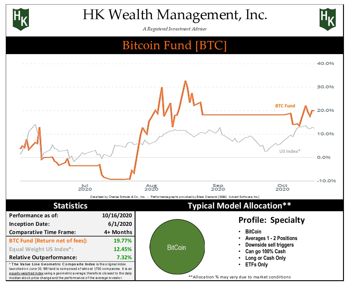 """Specialty """"BitCoin"""" Fund Graph"""