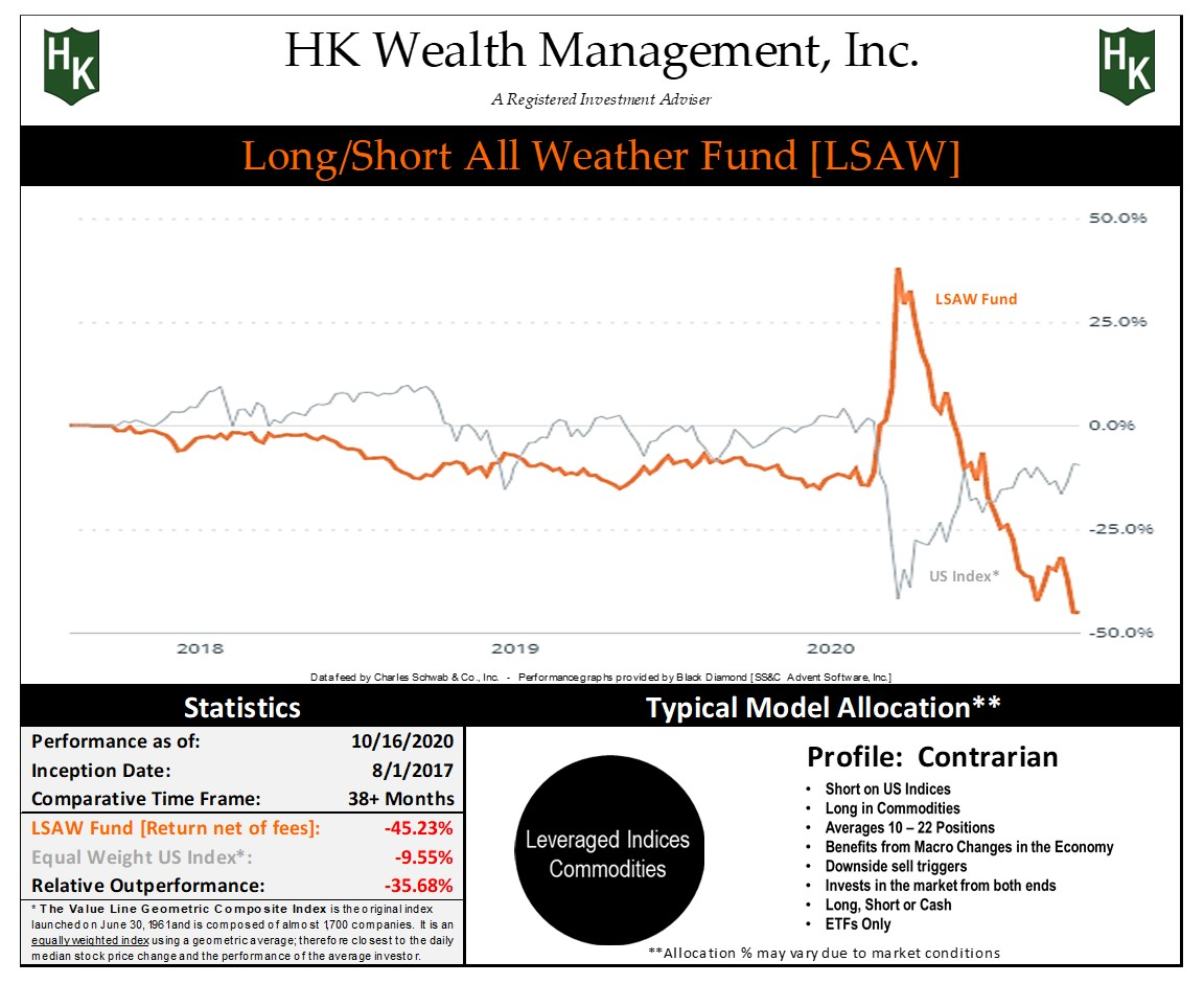 """Contrarian """"Long/Short All Weather"""" Fund Graph"""