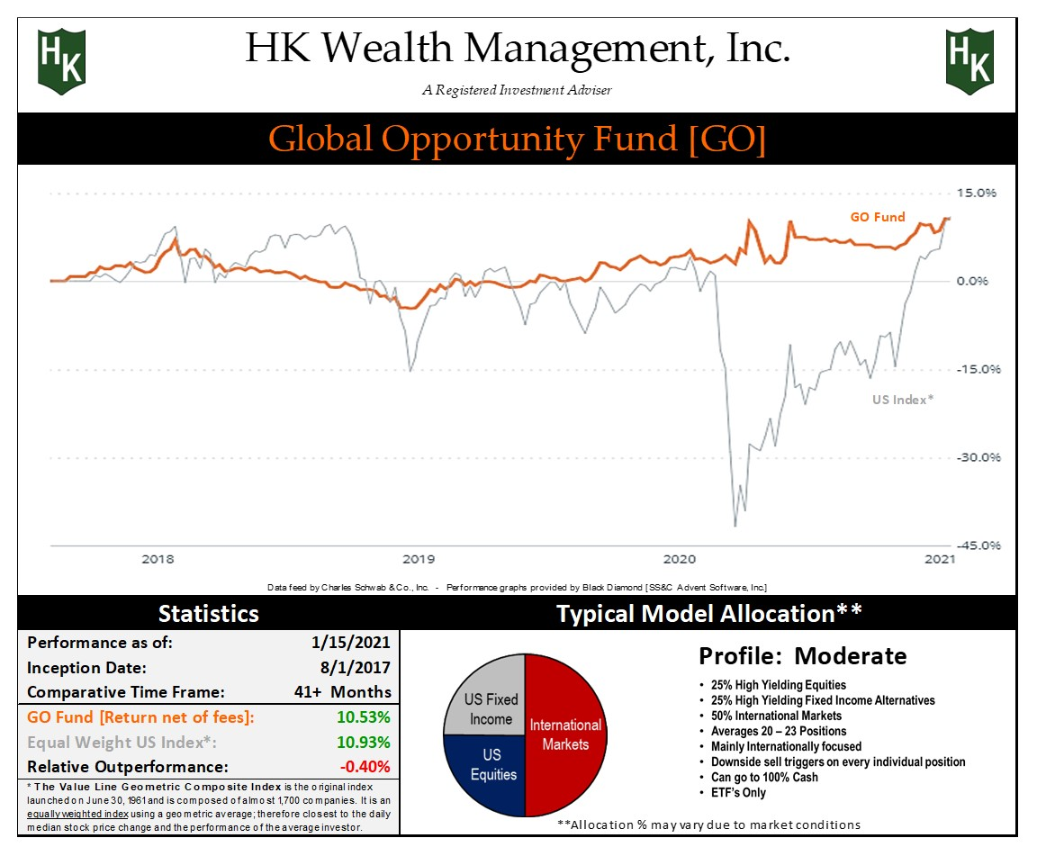"""Moderate """"Global Opportunity"""" Fund Graph"""