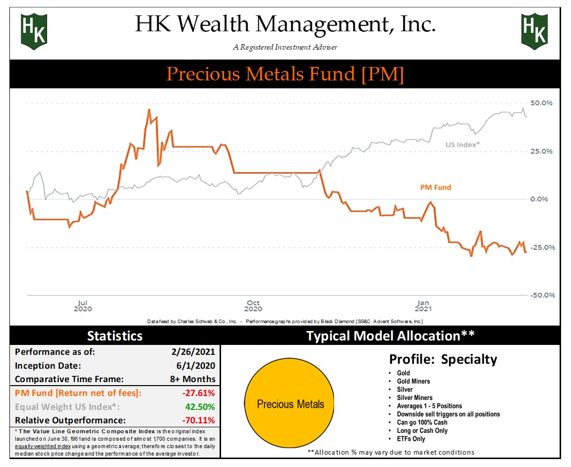 "Specialty ""Precious Metals"" Fund Graph"