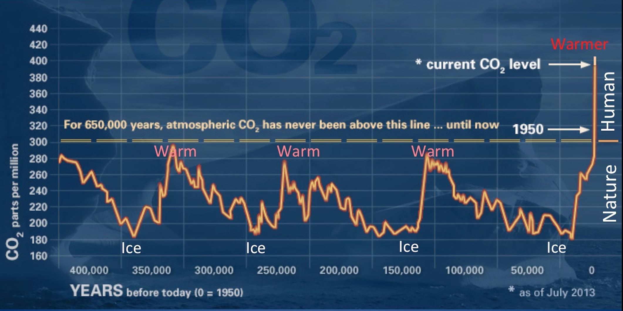 CO2 vs. Time GRAPH