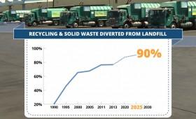 Recycling Market Development Zone Program