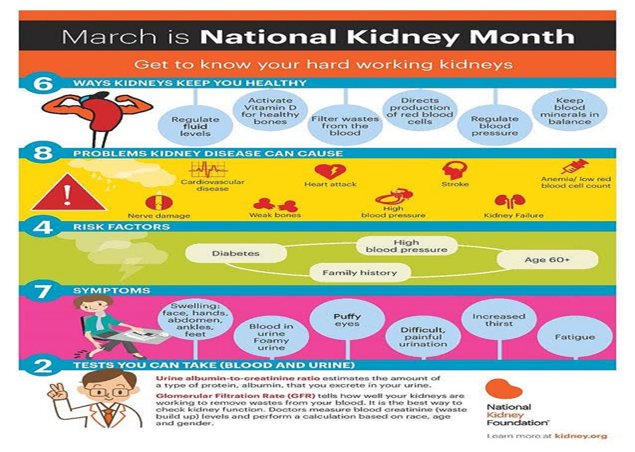 March kidney Month