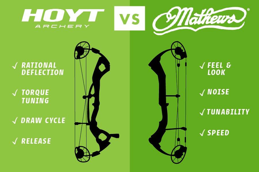 Josh Bowmar's Mathew's vs. Hoyt Bow Comparison